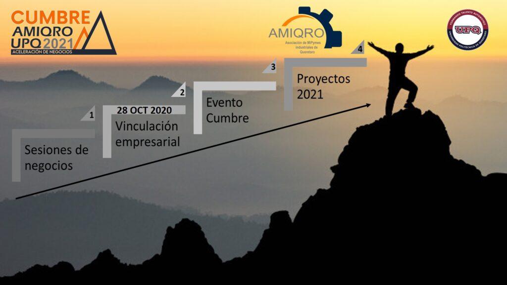 Cumbre Amiqro UPQ 2021 etapas